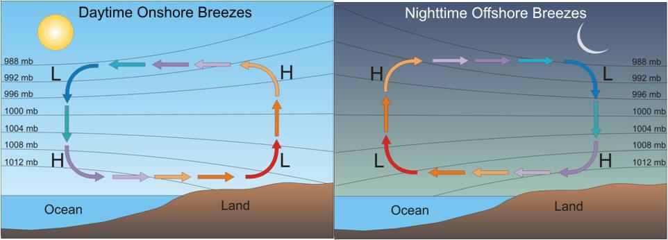 Land Water Air Pressure Diagram - Example Electrical Wiring Diagram •